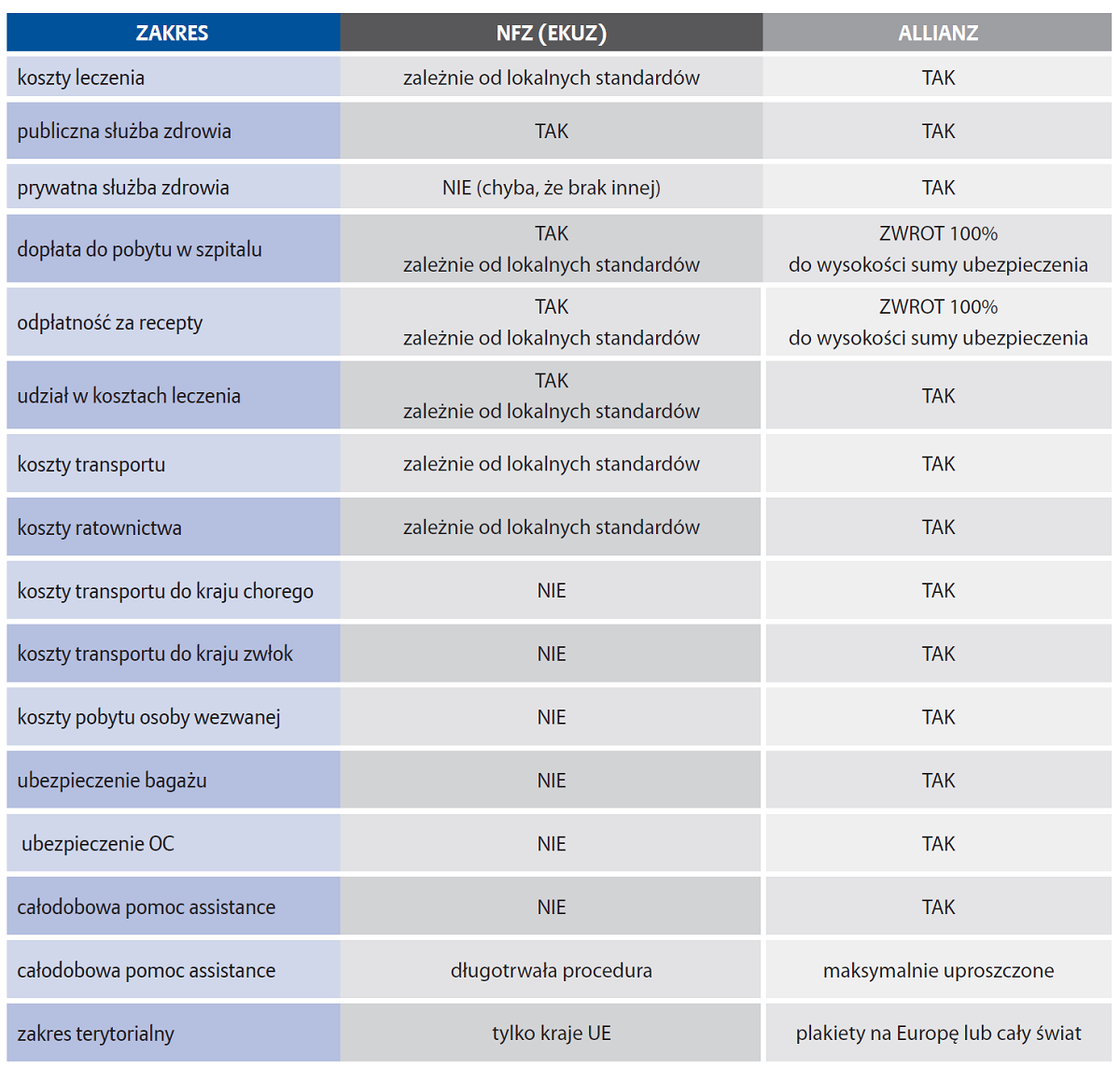 Czym się różni EKUZ a Globtroter Allianz